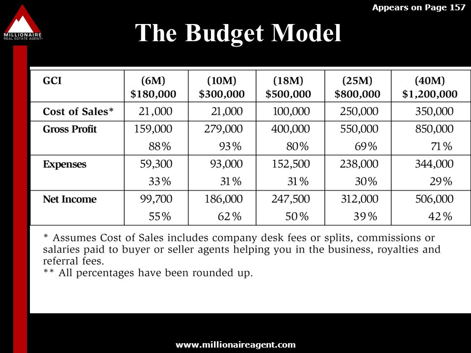 Appears on Page 157 The Budget Model www.millionaireagent.com