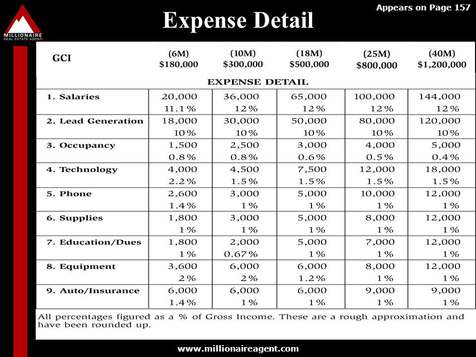 Expense Detail Appears on Page 157 www.millionaireagent.com