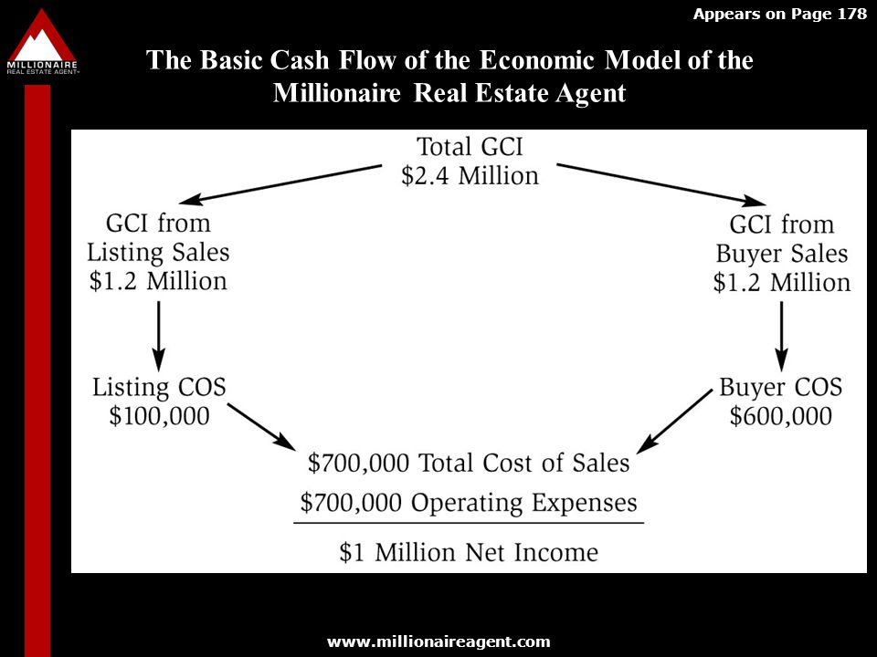 Appears on Page 178 The Basic Cash Flow of the Economic Model of the Millionaire Real Estate Agent.