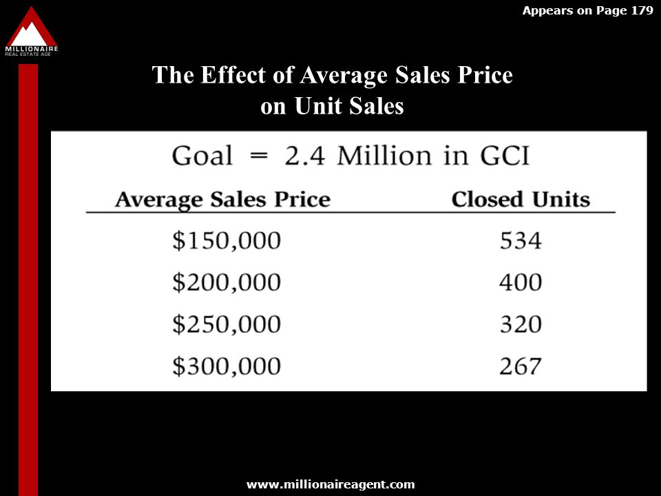 The Effect of Average Sales Price on Unit Sales