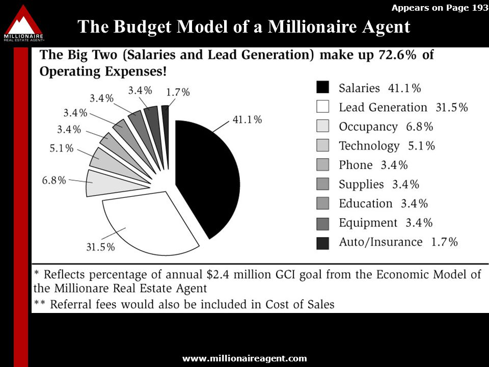 The Budget Model of a Millionaire Agent