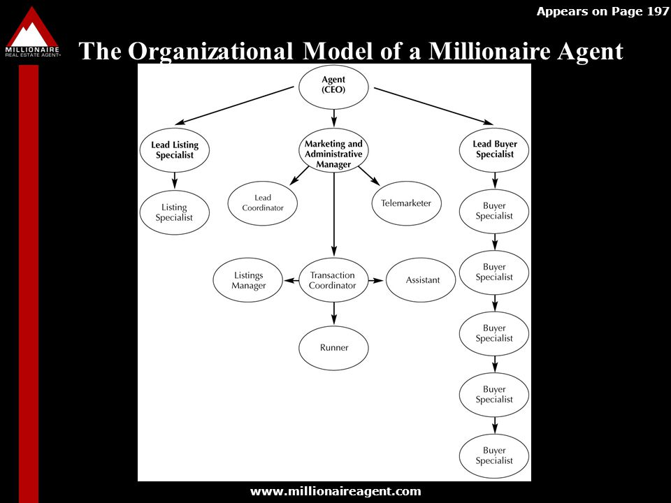 The Organizational Model of a Millionaire Agent