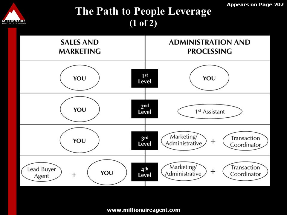 The Path to People Leverage (1 of 2)