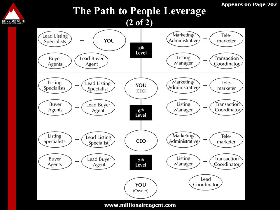 The Path to People Leverage (2 of 2)