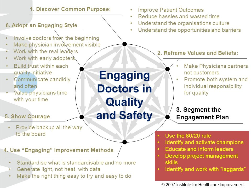 Engaging Doctors in Quality and Safety