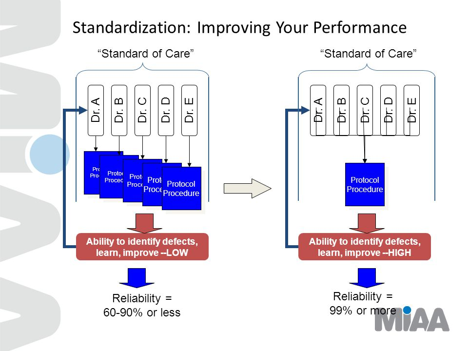 Standardization: Improving Your Performance