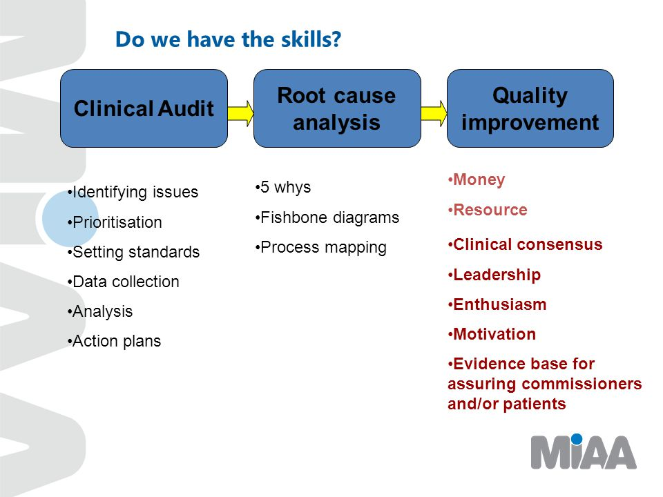 Clinical Audit Root cause analysis Quality improvement