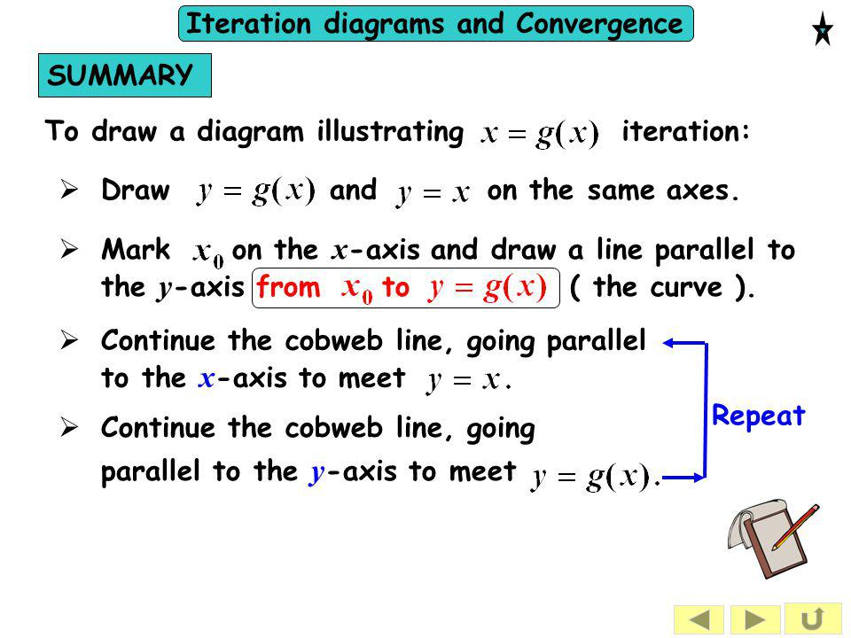 SUMMARY To draw a diagram illustrating iteration: Draw and on the same axes.