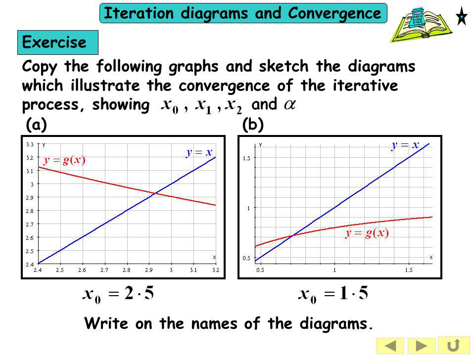 Exercise Copy the following graphs and sketch the diagrams which illustrate the convergence of the iterative process, showing.