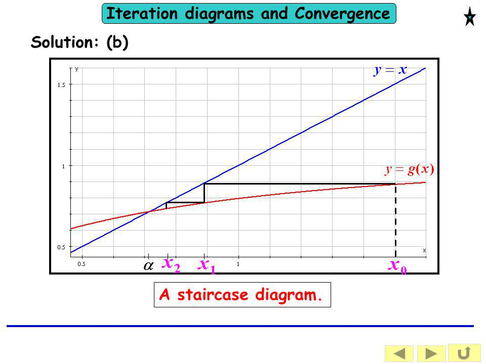 Solution: (b) A staircase diagram.