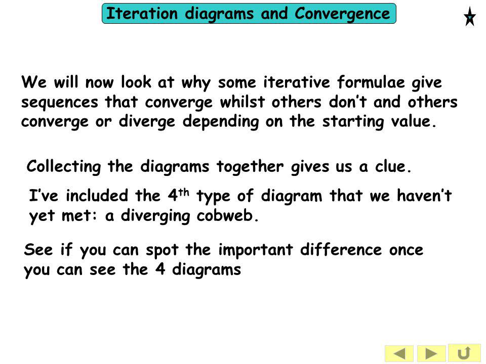 We will now look at why some iterative formulae give sequences that converge whilst others don't and others converge or diverge depending on the starting value.