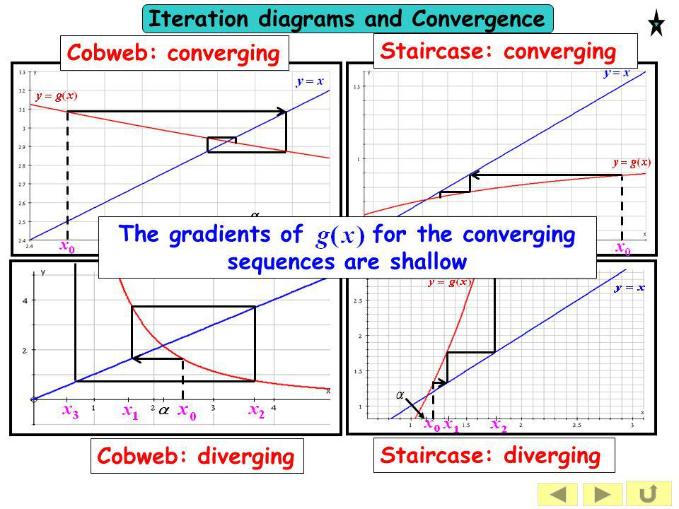 The gradients of for the converging sequences are shallow