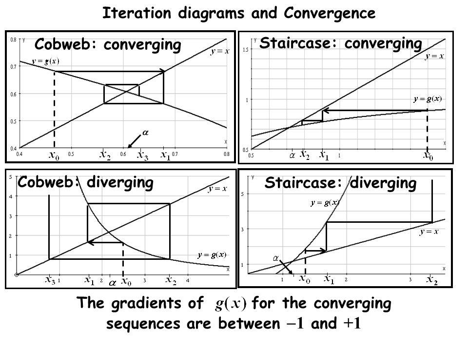 The gradients of for the converging sequences are between -1 and +1