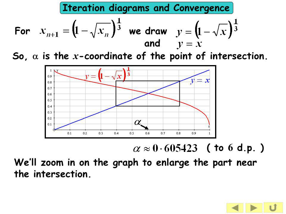 For we draw and. So, a is the x-coordinate of the point of intersection. ( to 6 d.p. )