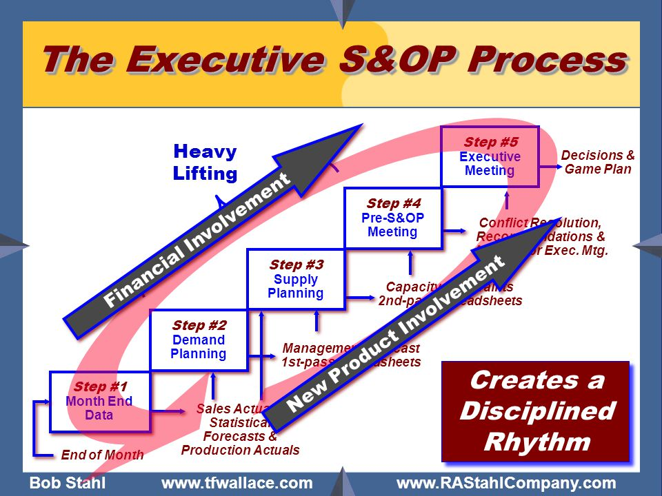 The Executive S&OP Process