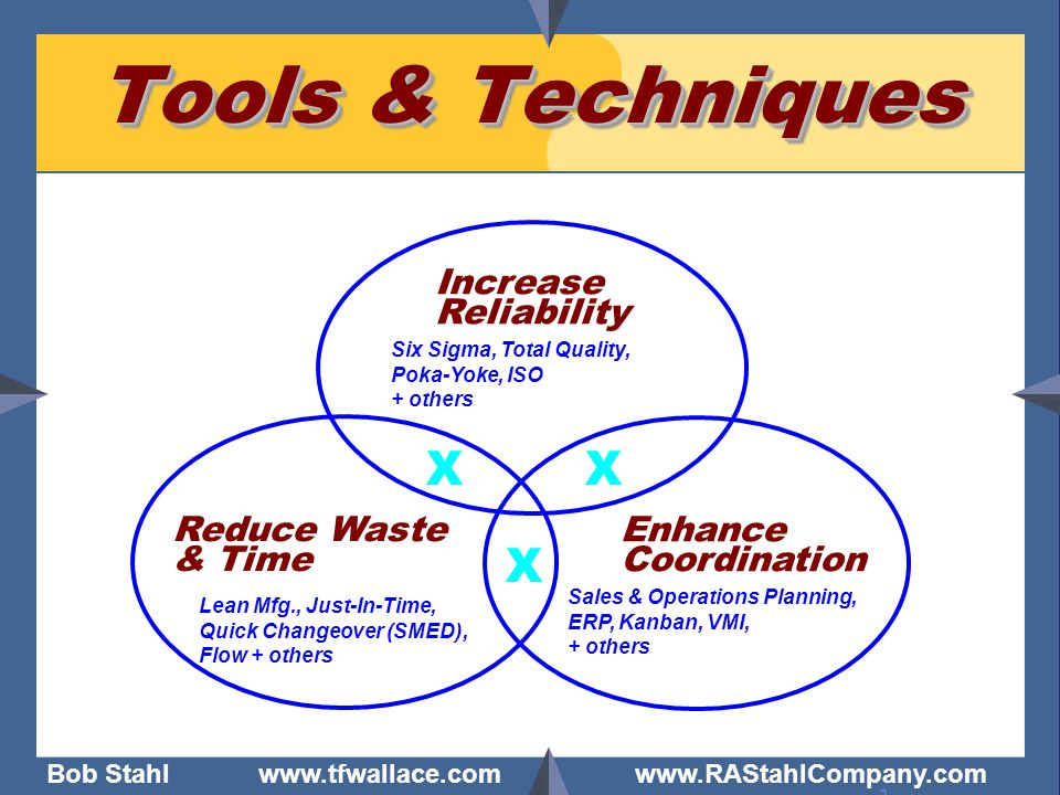 Tools & Techniques X X X Increase Reliability Reduce Waste & Time