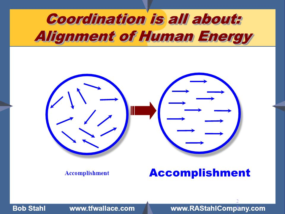 Coordination is all about: Alignment of Human Energy