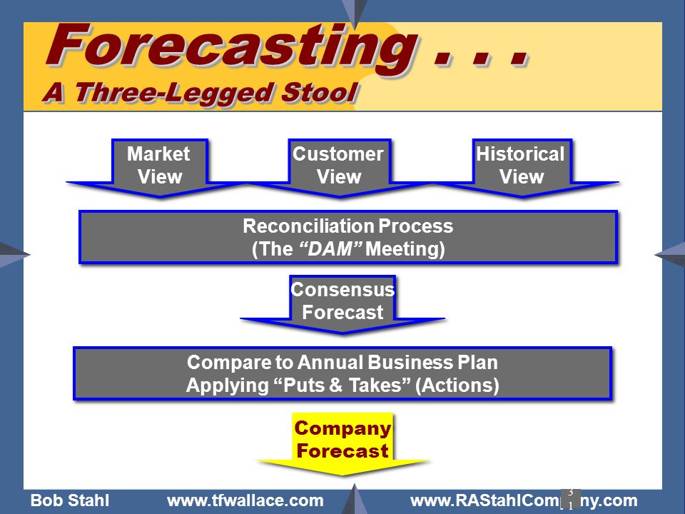 Forecasting . . . A Three-Legged Stool
