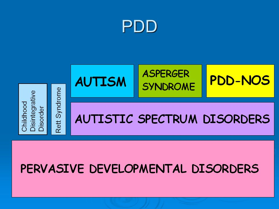 PDD Rett Syndrome Childhood Disintegrative Disorder Basic description: