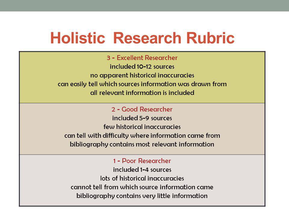 Holistic Research Rubric