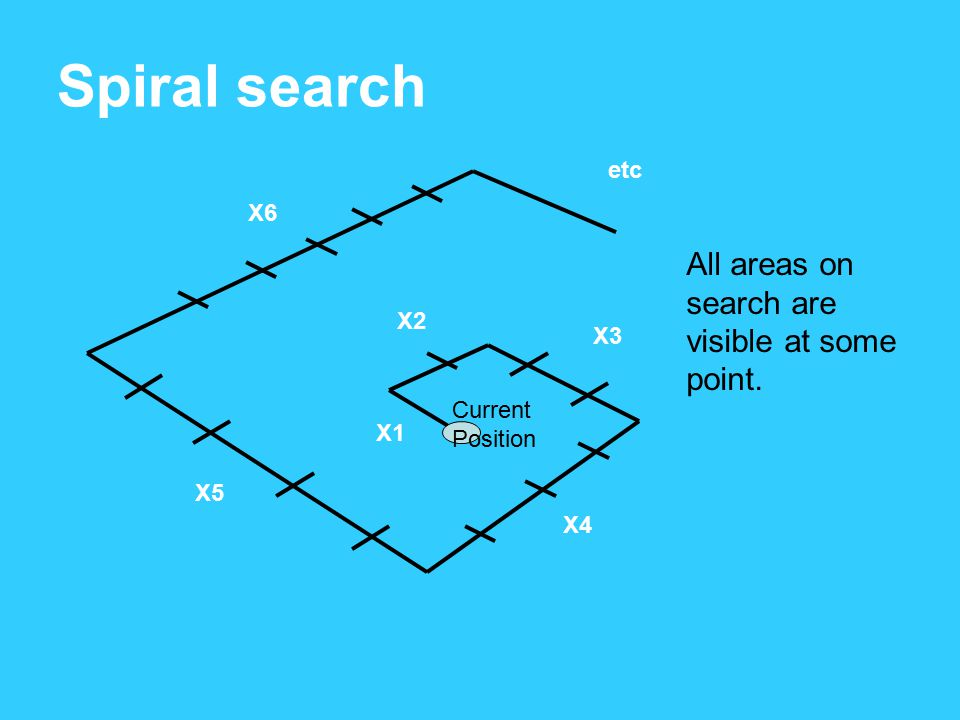 Spiral search All areas on search are visible at some point. etc X6 X2