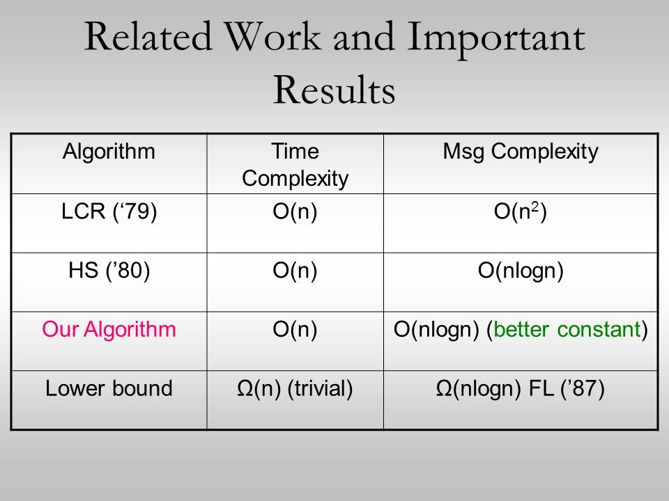 Related Work and Important Results