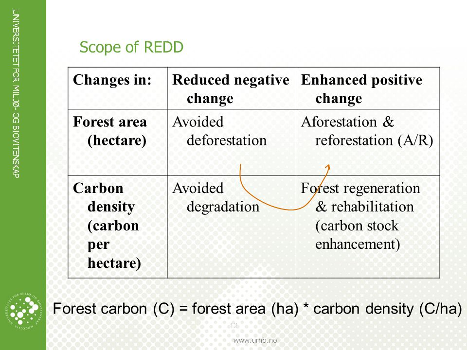 Scope of REDD Changes in: Reduced negative change. Enhanced positive change. Forest area (hectare)
