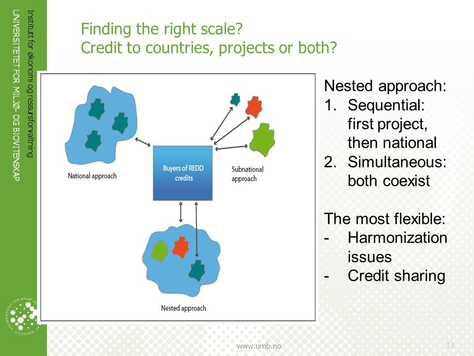 Finding the right scale Credit to countries, projects or both