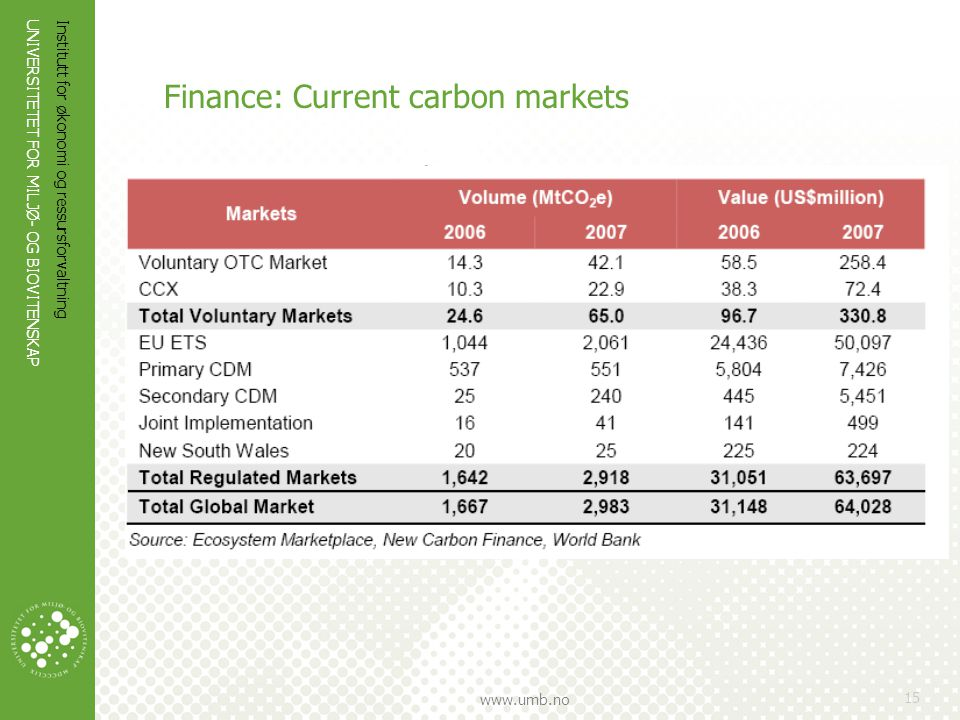 Finance: Current carbon markets