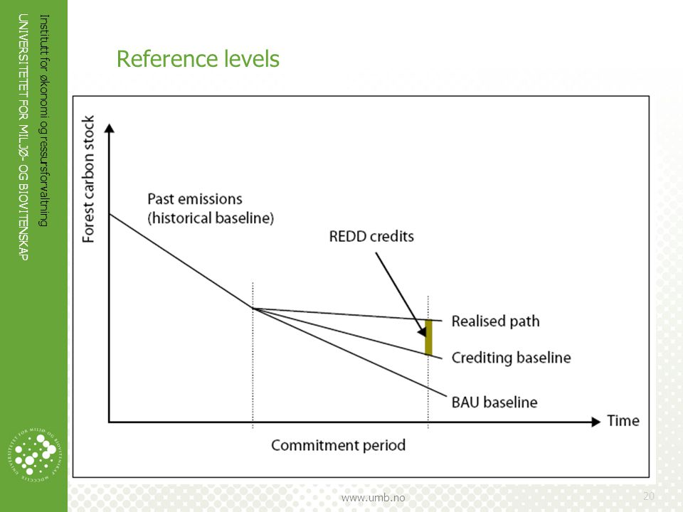 Reference levels Forest carbon stock