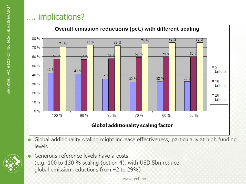 …. …. implications Global additionality scaling might increase effectiveness, particularly at high funding levels.
