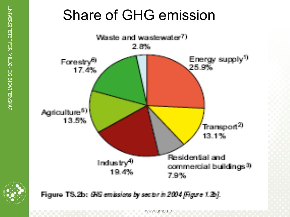 Share of GHG emission