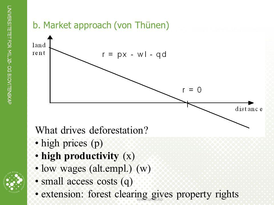 b. Market approach (von Thünen)