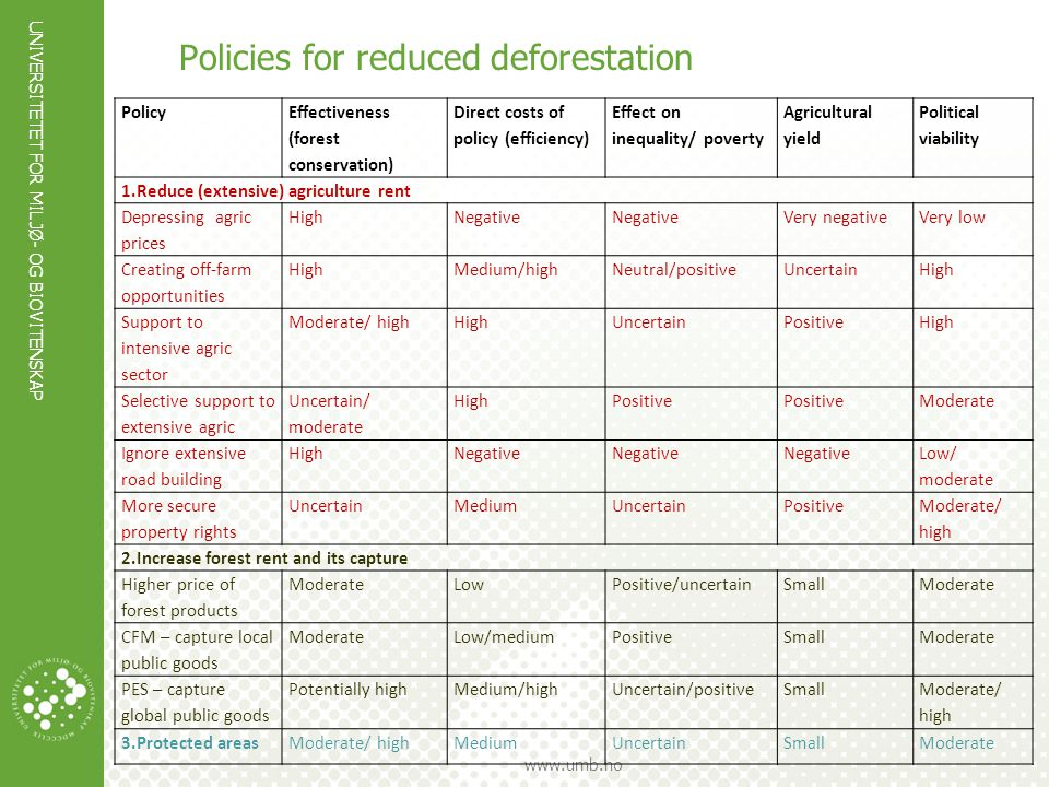 Policies for reduced deforestation