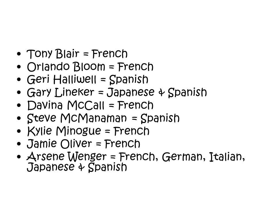 Tony Blair = French Orlando Bloom = French. Geri Halliwell = Spanish. Gary Lineker = Japanese & Spanish.