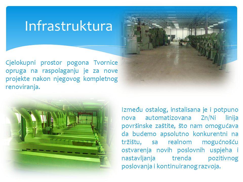 Infrastruktura Cjelokupni prostor pogona Tvornice opruga na raspolaganju je za nove projekte nakon njegovog kompletnog renoviranja.