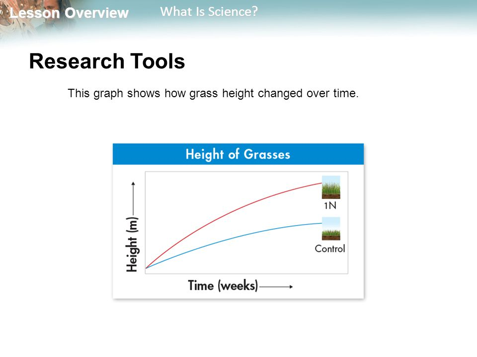 Research Tools This graph shows how grass height changed over time.