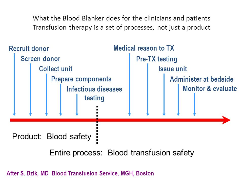Entire process: Blood transfusion safety