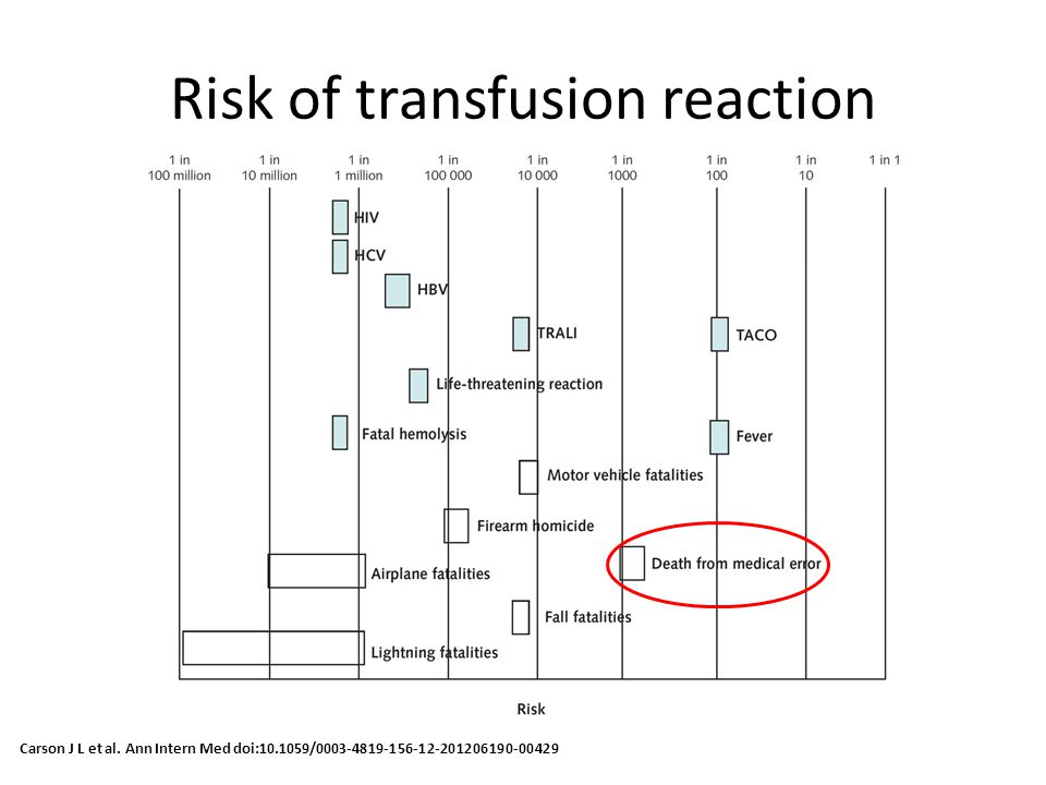 Risk of transfusion reaction