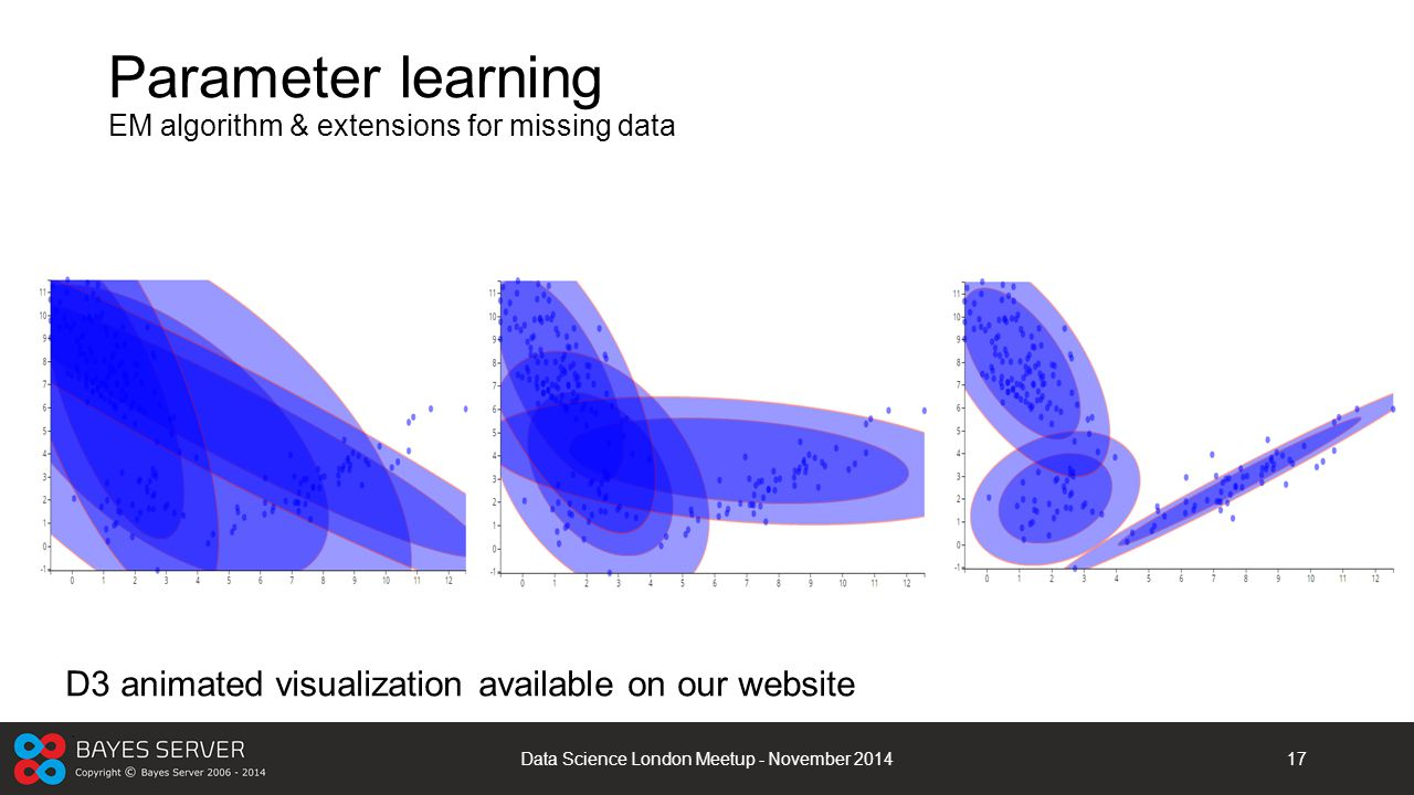 Parameter learning EM algorithm & extensions for missing data