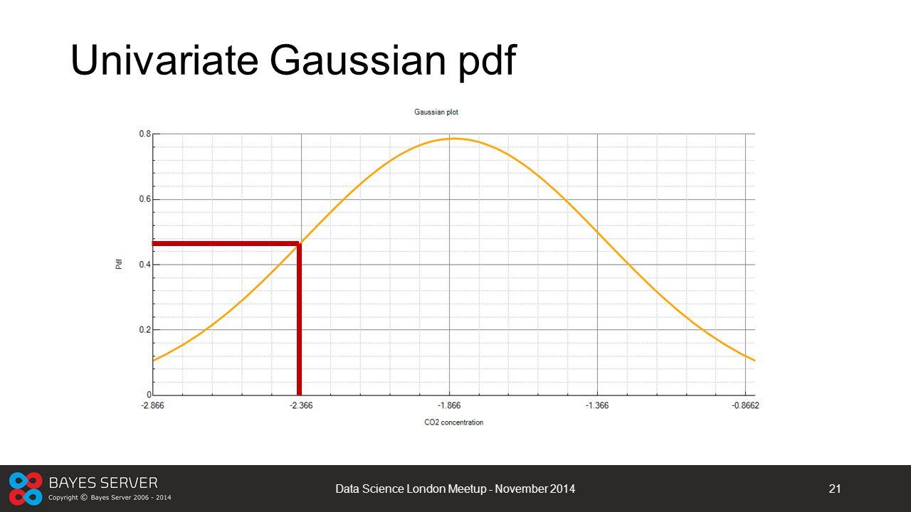 Univariate Gaussian pdf