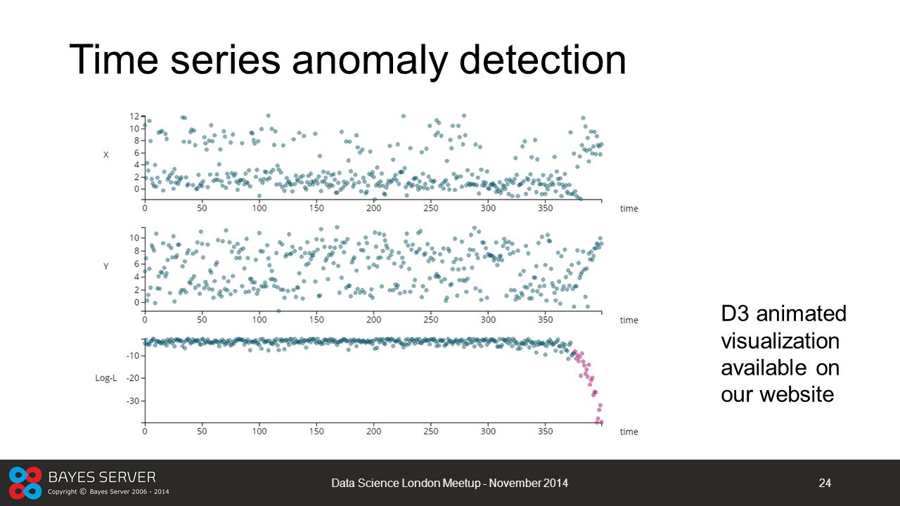 Time series anomaly detection
