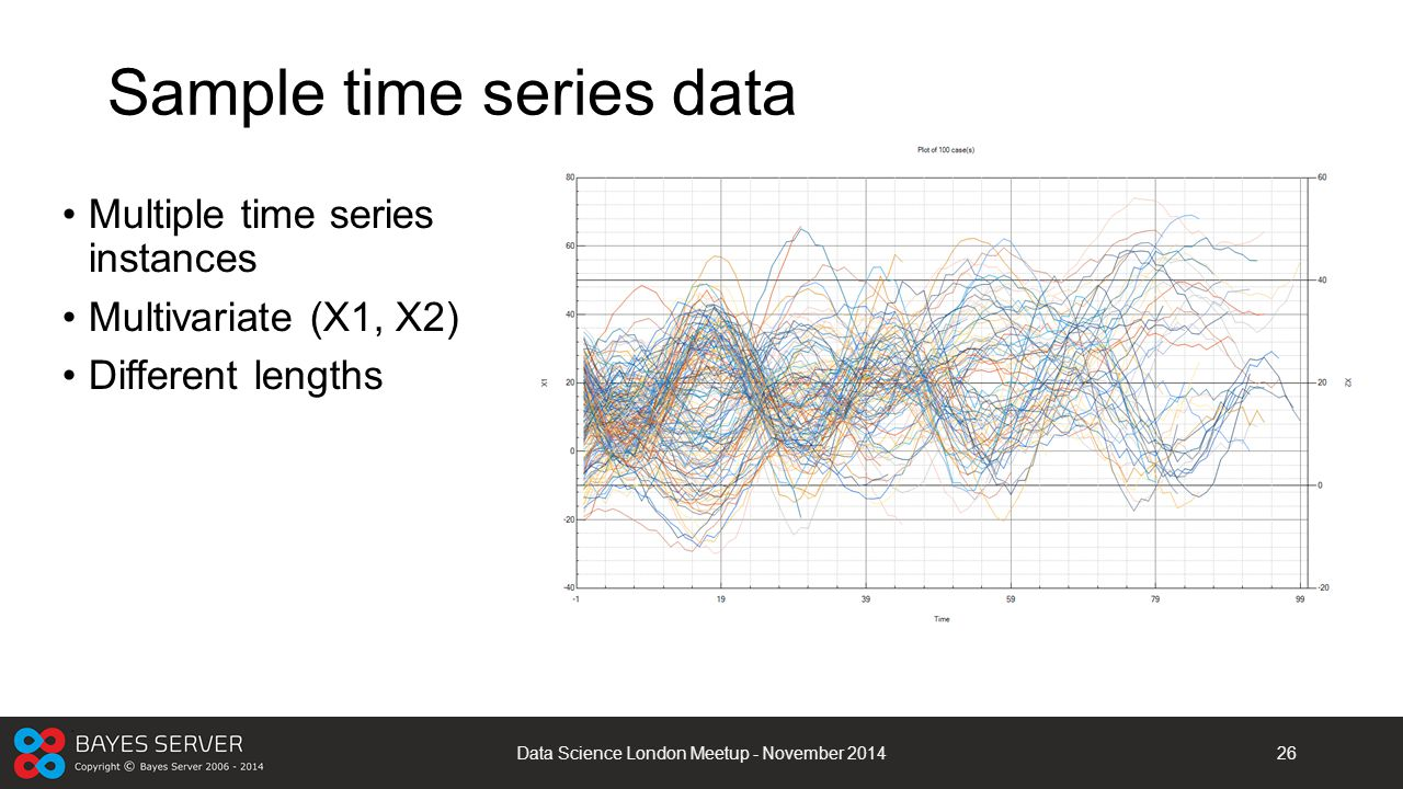 Sample time series data