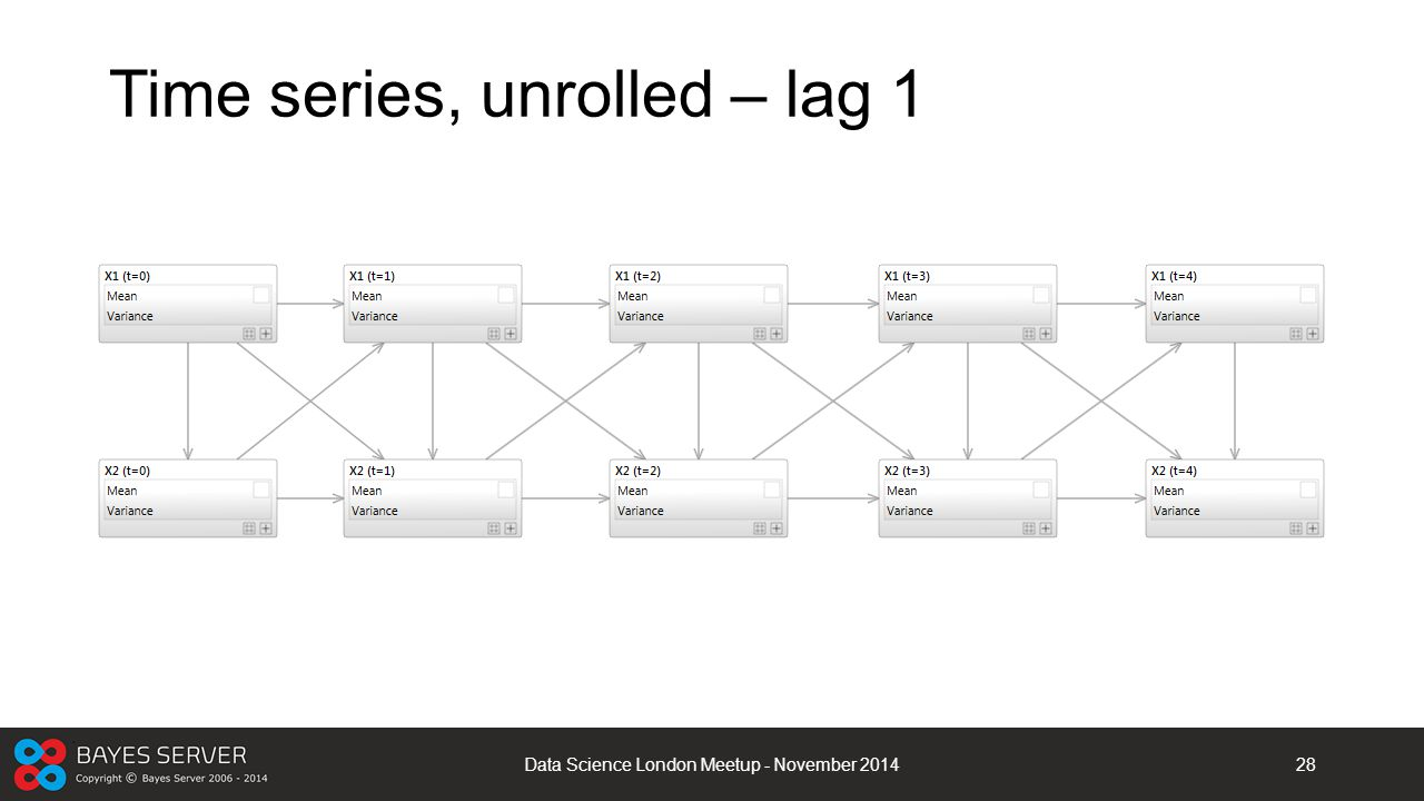 Time series, unrolled – lag 1