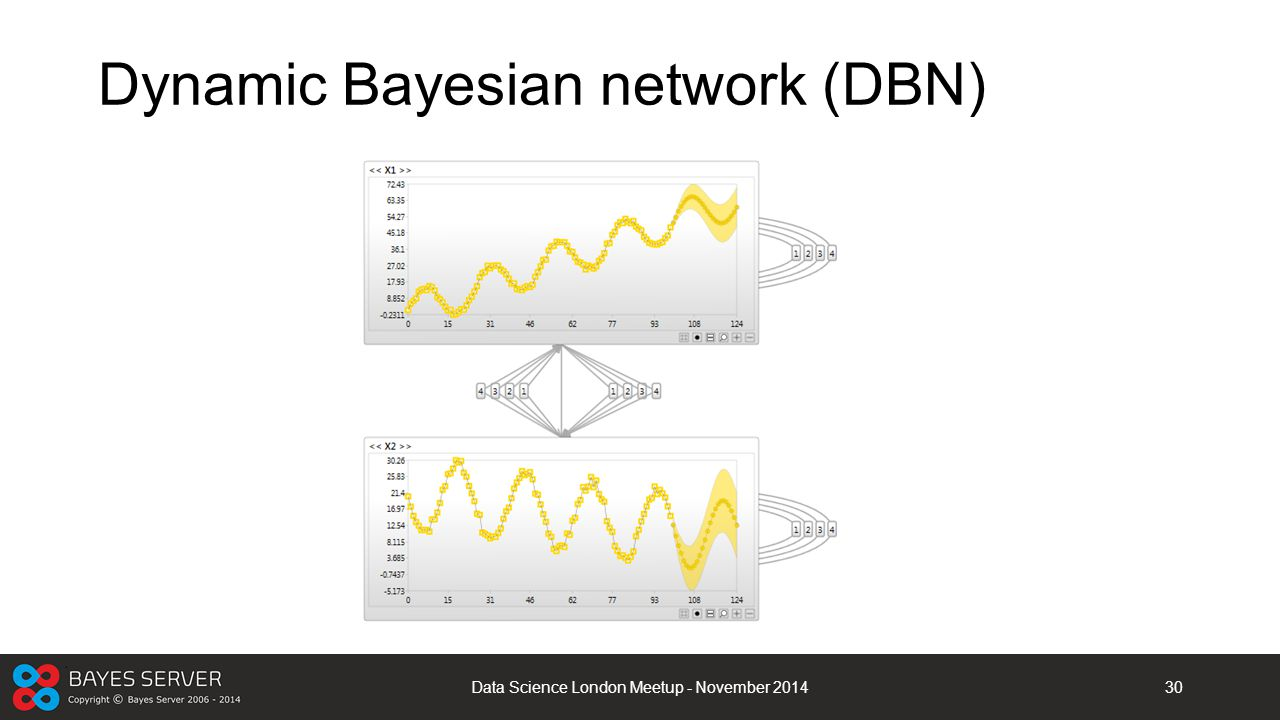 Dynamic Bayesian network (DBN)