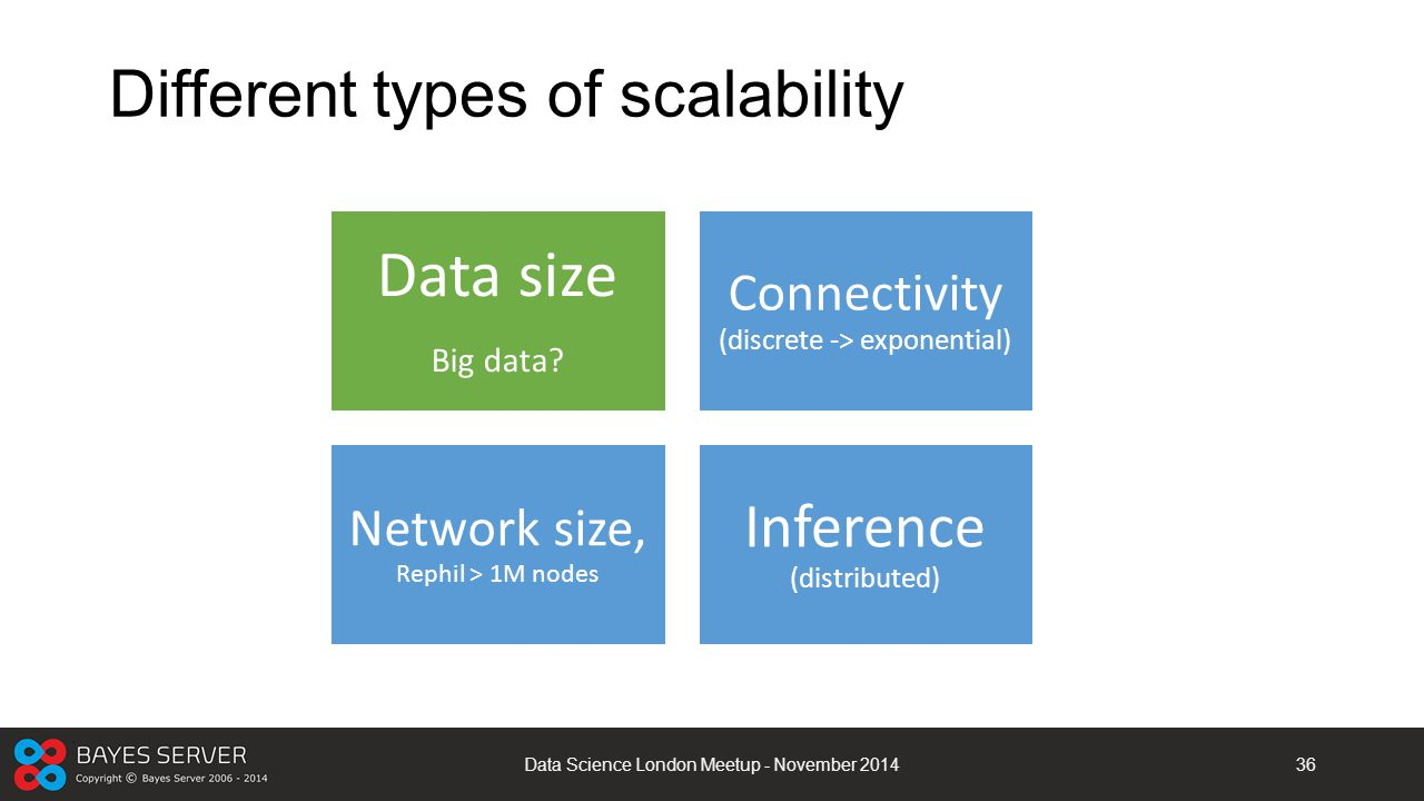 Different types of scalability