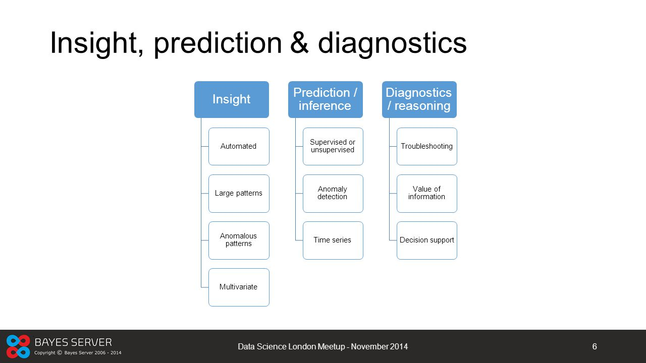 Insight, prediction & diagnostics