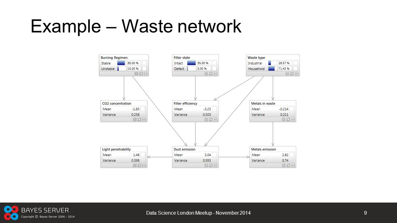 Example – Waste network