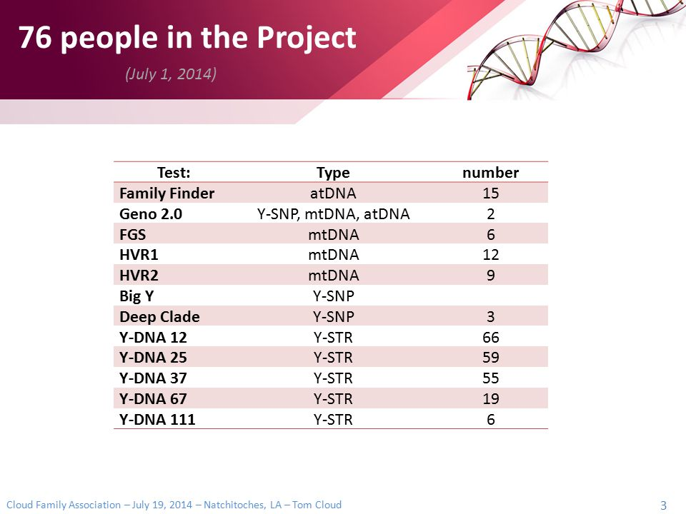 76 people in the Project (July 1, 2014) Test: Type number