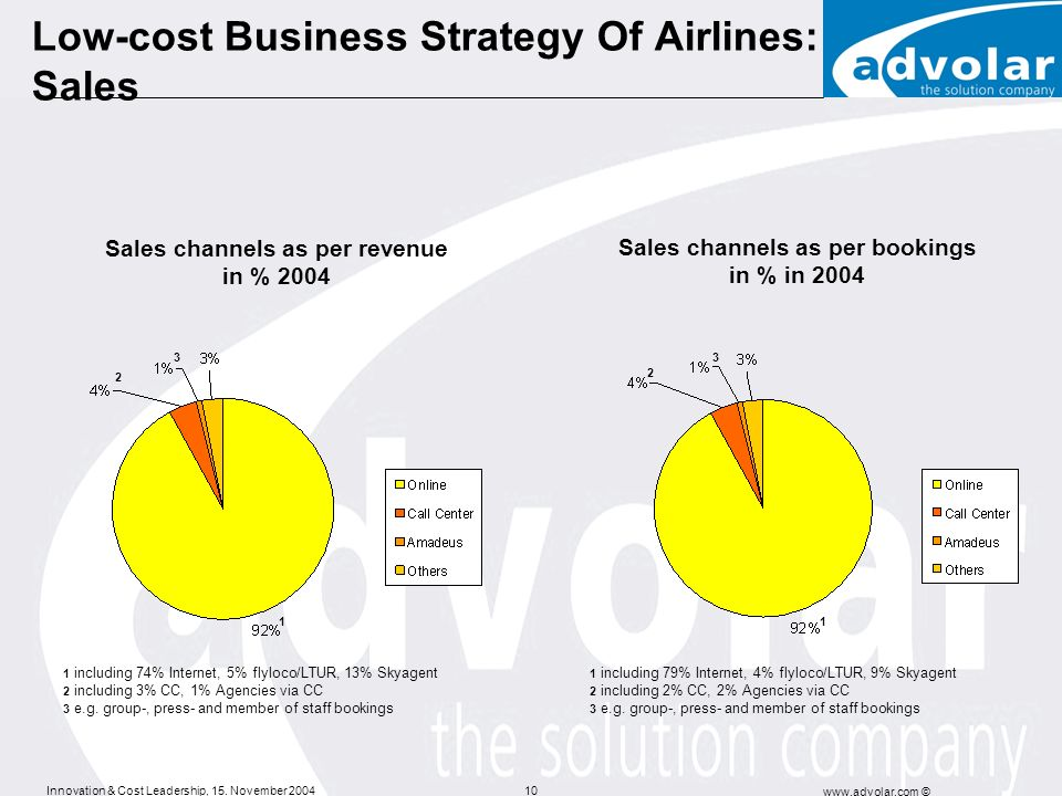 Low-cost Business Strategy Of Airlines: Sales